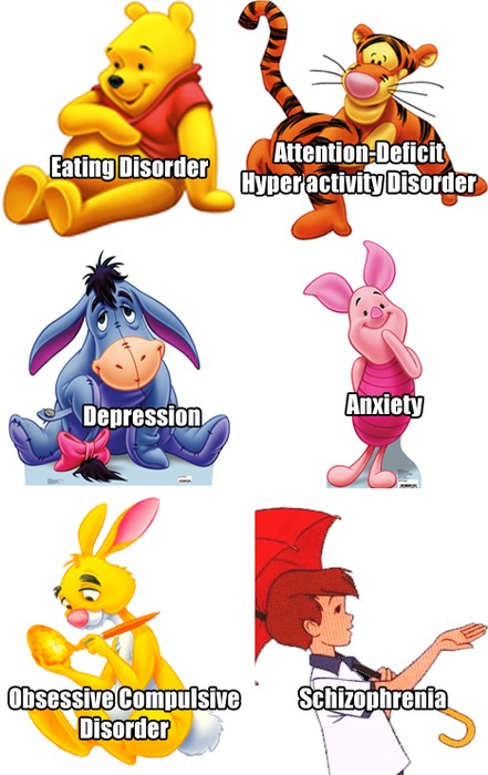 Disney Character Mental Health Profile. Eating Disorder, Attention-Deficit Hyper activity Disorder, Depression, Anxiety, Obsessive Compulsive Disorder, Schizophrenia